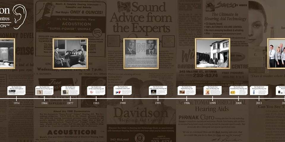 A history timeline of hearing aids since Davidson's beginning in 1943